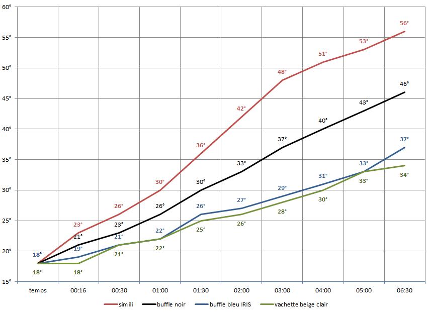 Comparatif de montée en température cuir / simili